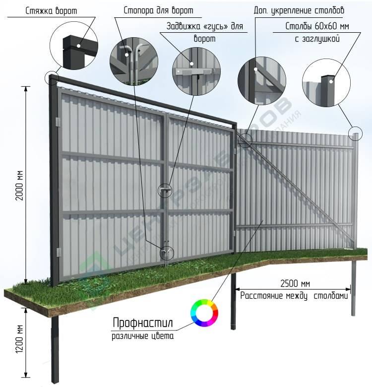 Как сделать забор из профнастила с воротами и калиткой 901
